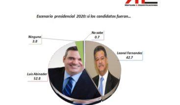 Luis Abinader ganaría presidencia en 2020
