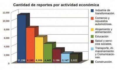 el-sector-privado-es-el-que-mas-reporta-accidentes-del-trabajo