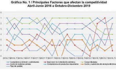 Competencia desleal y contrabando son factores afectan competitividad