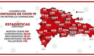 -5eff84d620acd--5eff84d620acfDe los 951 casos nuevos de coronavirus, el Gran Santo Domingo registró 480.jpg
